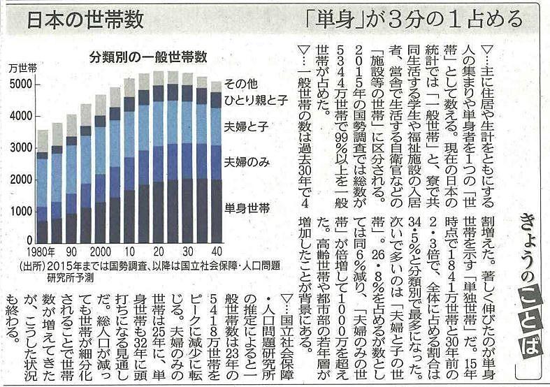 日本の世帯数、「単身」が3分の1占める