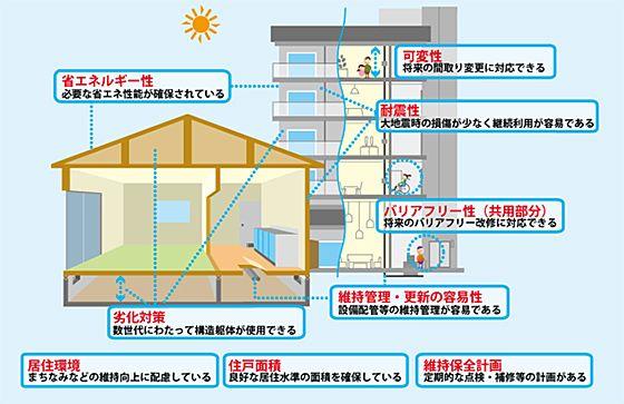 長期優良住宅の認定制度の見直し