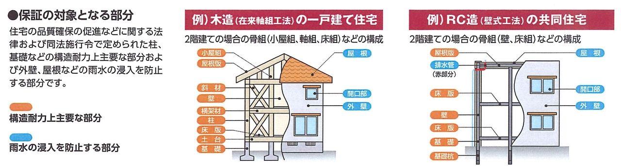 中古住宅の瑕疵保険は免責事由に注意してください‼