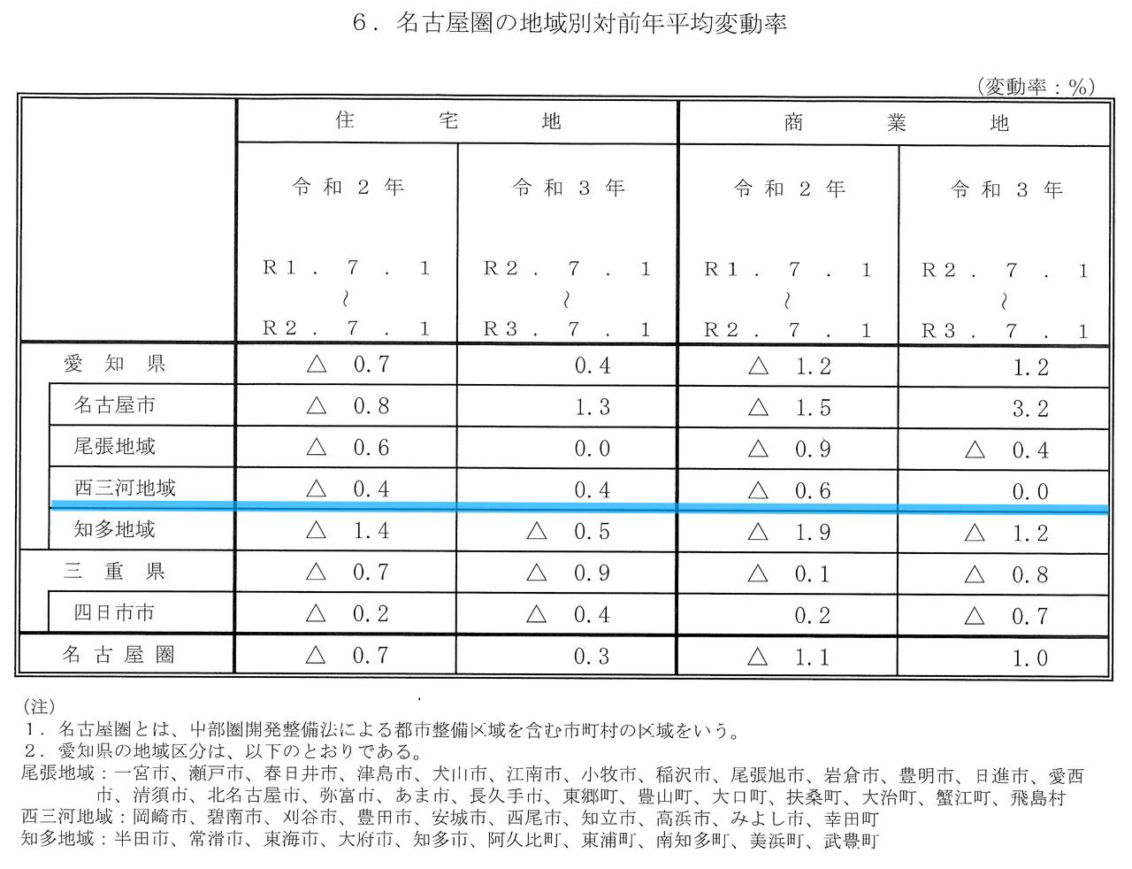 令和3年都道府県地価調査(愛知県)