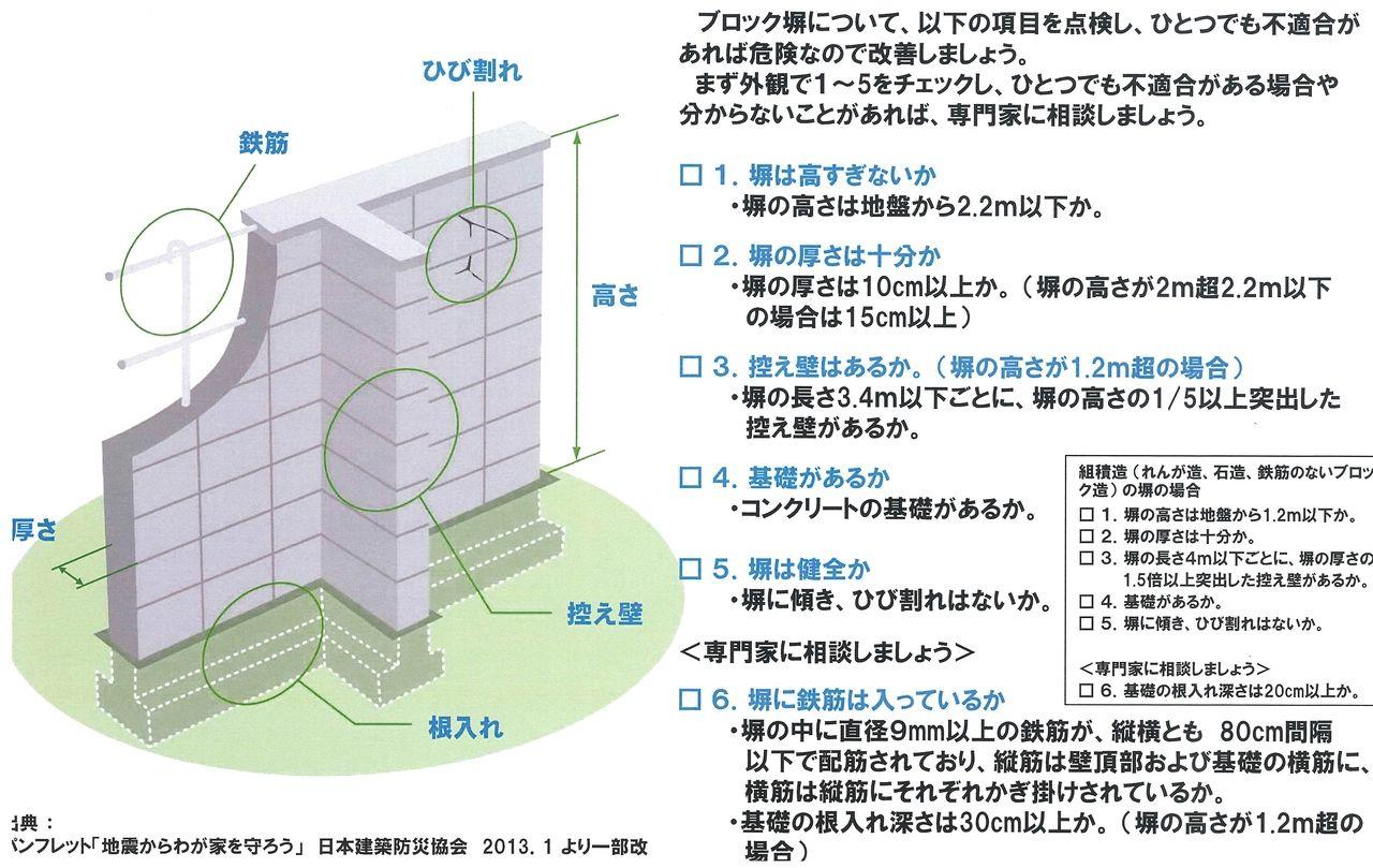 ブロック塀の点検項目になります。