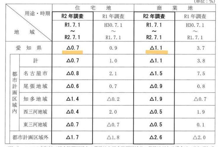 愛知県の平均変動率は、全ての用途で下落となりました。住宅地は0.7%、商業地は1.1%の下落と、住宅地は9年振り、商業地は8年振りの下落です。